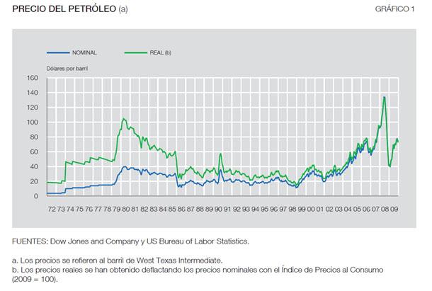 la industria del petroleo